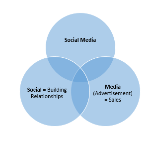Social Media Greece - Business Goals